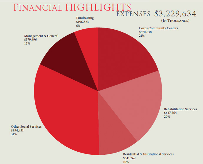 Financial Highlights: Expenses